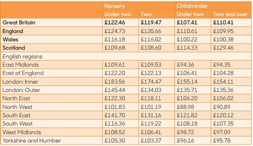 The price of 25 hours a week childcare for children under three Credit: FACT
